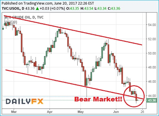 WTI Crude Oil Prices Chart - 20June2017 - Bear Market