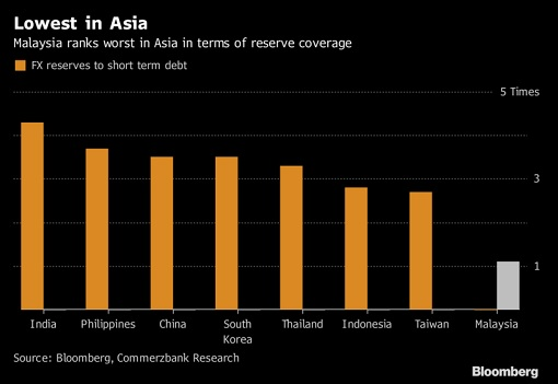 Foreign Reserve in Asia - Malaysia Lowest