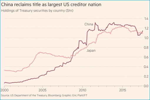 US Treasuries Debt Paper - China Reclaims Position - Largest Owner of US Creditor