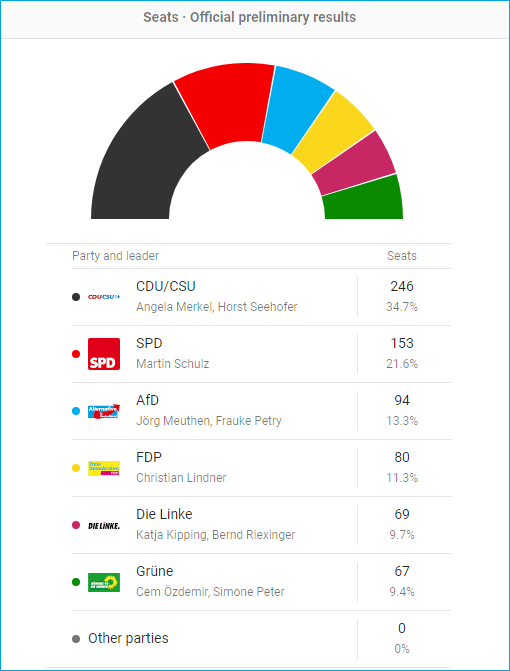Germany 2017 Election - Seats - Official Preliminary Results