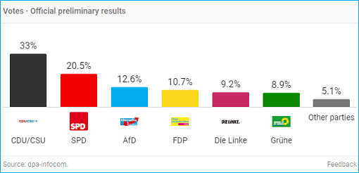 Germany 2017 Election - Votes - Official Preliminary Results