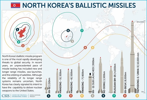 Could North Korea fire nuclear missile over Japan?