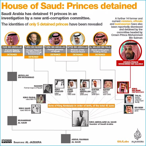 Saudi Anti Corruption Crackdown - Princes Detained - House of Saud