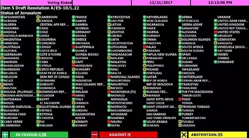 Countries Voting for United Nations Resolution Against Jerusalem