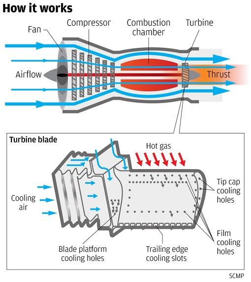 China Made Turbine Blade Technology - How It Works