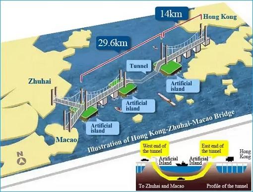 China and World Longest Sea Bridge - Map Diagram Illustration