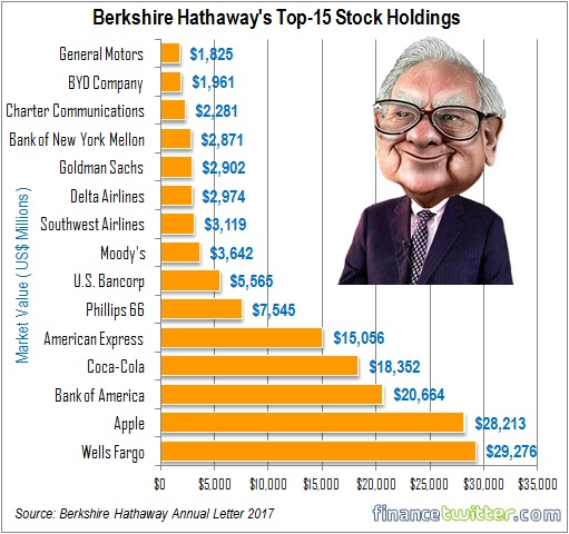 berkshire hathaway warren buffett top 15 stock holdings annual letter 2017