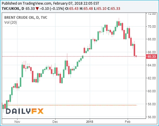 Brent Crude Oil Prices Chart - 8Feb2018