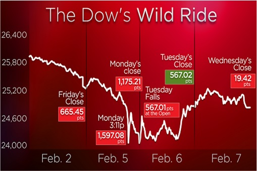 US Stock Market Crash 2018 - Dow Jones Wild Ride