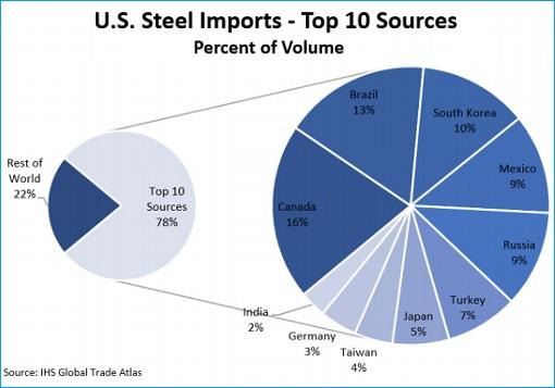 US Steel Import - Top 10 Sources Exporters
