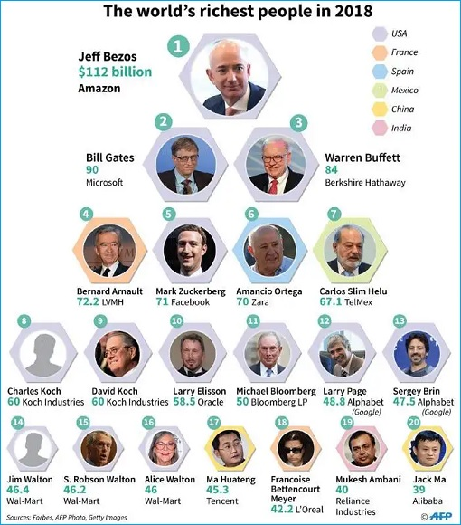 World's Richest People 2018 - Chart