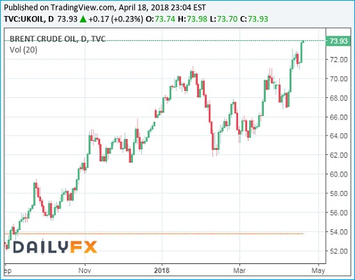Brent Crude Oil Prices Chart - 18April2018