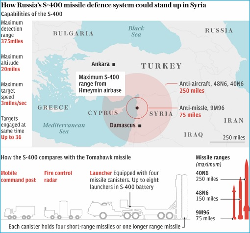 How Russia S-400 Missile Defence System Stand Up in Syria
