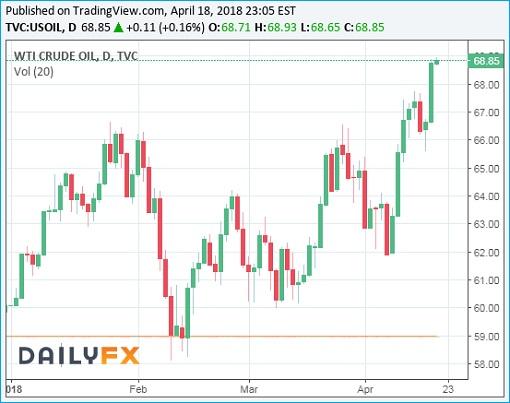 WTI Crude Oil Prices Chart - 18April2018