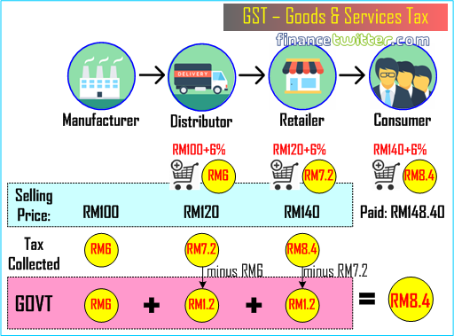 GST Goods and Services Tax - Figure 1