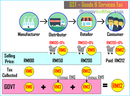 GST Goods and Services Tax - Figure 2