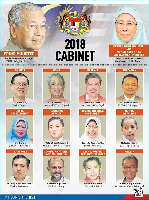 Malaysia Mahathir 2018 Cabinet