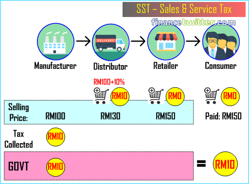 SST Sales and Service Tax - Figure 1
