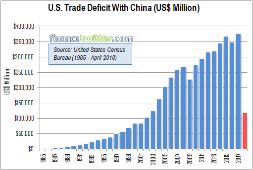 US Trade Deficit With China - 1990 to April 2018