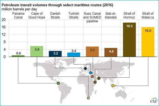 2016 Petroluem Crude Oil Transit Maritime Routes