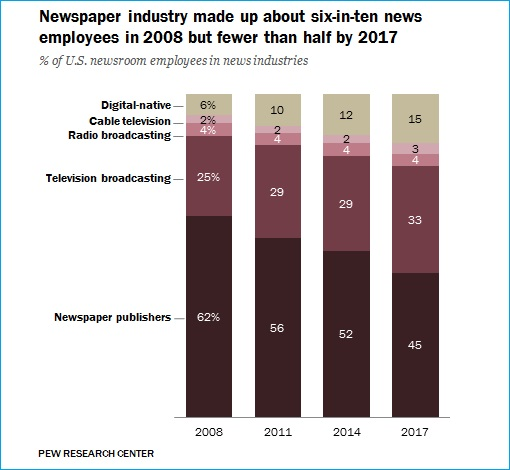 Newspaper Industry - Employment - 2008 to 2017 - Chart