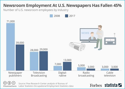 Newsroom Employment At US Newspapers Has Fallen 45 Percent - Chart
