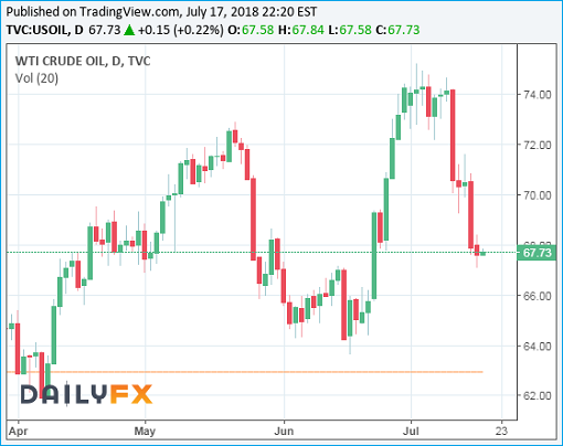 BOOM Oil Prices Drop Like A Rock Heres Why The Crude Has Gone Crazy