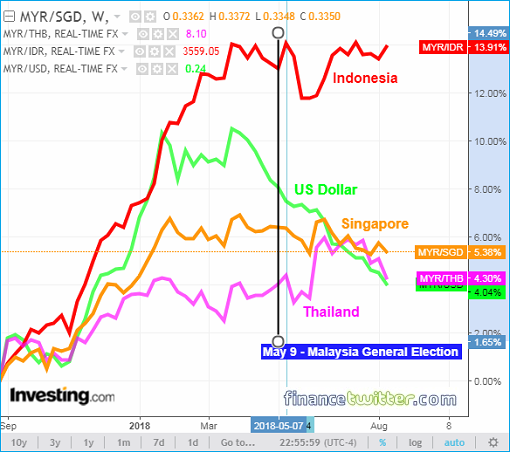 Currency Performance - 1 Year - Major Asian Currencies vs US Dollar - 17 August 2018