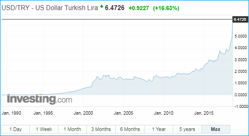 Currency - US Dollar vs Turkish Lira - 10August2018