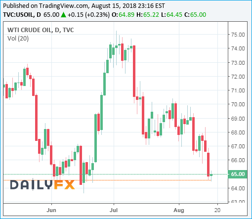 WTI Crude Oil Prices Chart - 15August2018