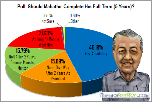 Poll - Should Mahathir Mohamad Complete His Full Term - 5 Years