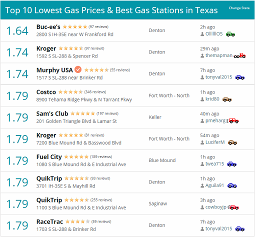 Top-10 Lowest Gas Prices in Texas - 30Nov2018