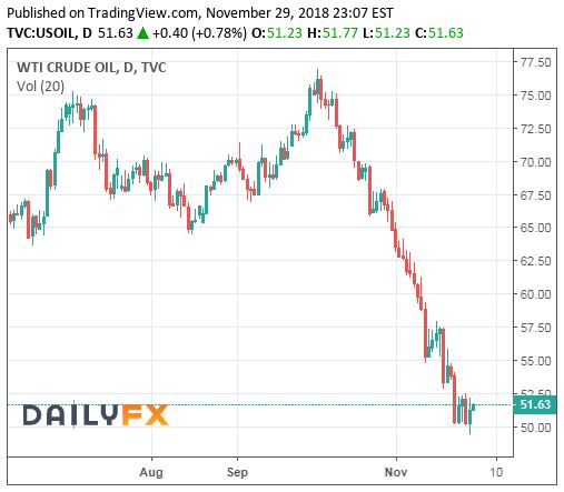 WTI Crude Oil Prices Chart - 30Nov2018