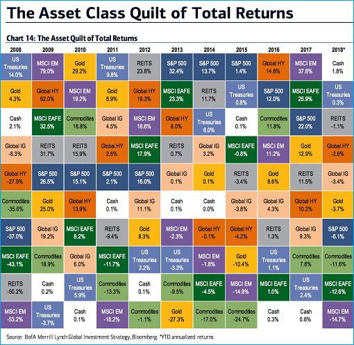 Asset Total Returns Comparison - 2008 to 2018
