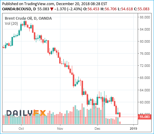 Brent Crude Oil Prices Chart - 20December2018 - Bearish 55 Dollar