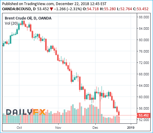 Brent Crude Oil Prices Chart - 22December2018 - Bearish 53 Dollar