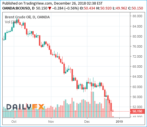 Brent Crude Oil Prices Chart - 26December2018 - Bearish 50 Dollar