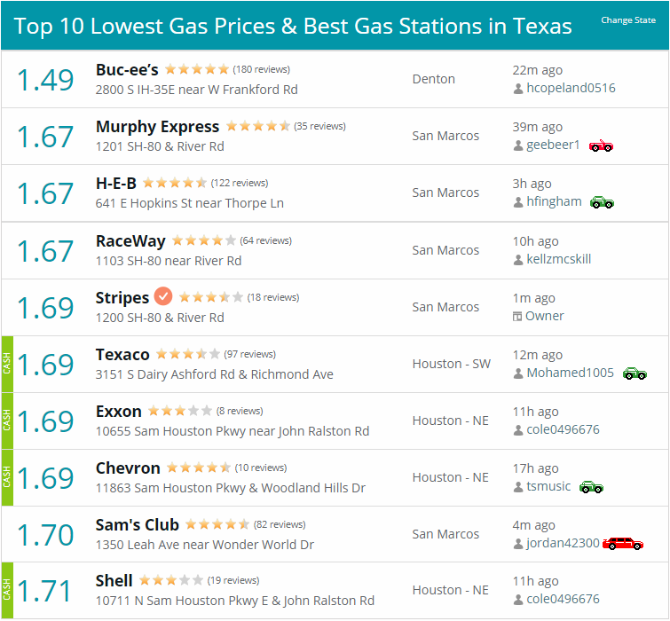 Top-10 Lowest Gas Prices in Texas - 22Dec2018