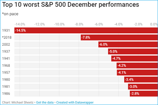 Top 10 Worst SP500 December Performance - Since 1931 Great Depression