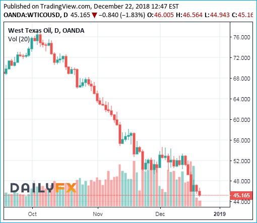 WTI Crude Oil Prices Chart - 22December2018 - Bearish 45 Dollar