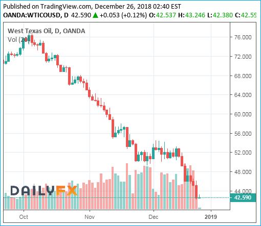 WTI Crude Oil Prices Chart - 26December2018 - Bearish 42 Dollar