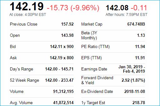 Apple AAPL Stock Price - 52 Week Low - 4Jan2019