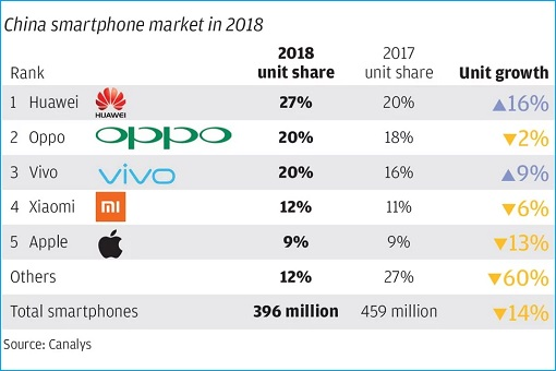 China Smartphone Market 2018 -Huawei, Oppo, Vivo, Xiaomi, Apple