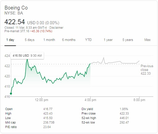 Boeing Stock Price After Plane Crash - 11March2019