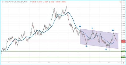 GBPUSD - Chart