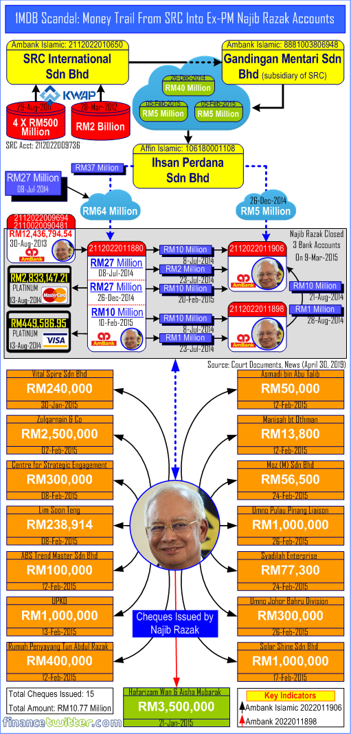 1MDB Scandal - Money Trail From SRC Into Ex-PM Najib Razak Accounts - April 30, 2019