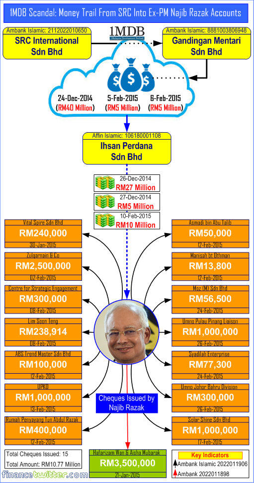 1MDB Scandal - Money Trail From SRC Into Ex-PM Najib Razak Accounts