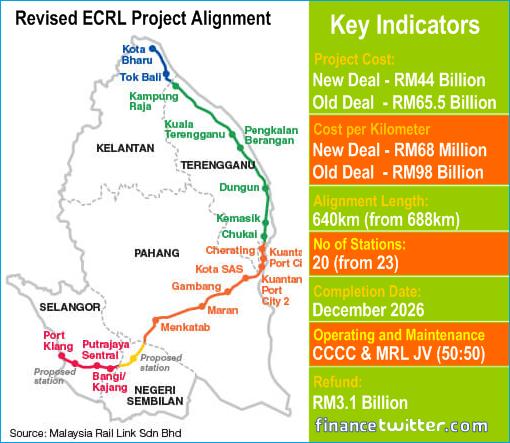 ECRL Project Revised Alignment - Map - Key Indicators