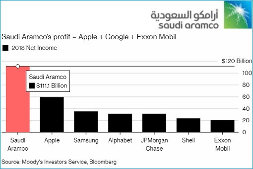 Here're Some Financial Secrets Revealed As Saudi Aramco