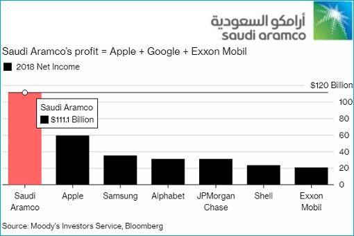 Saudi Arabia Aramco - Profits Against Apple, Google, Exxon